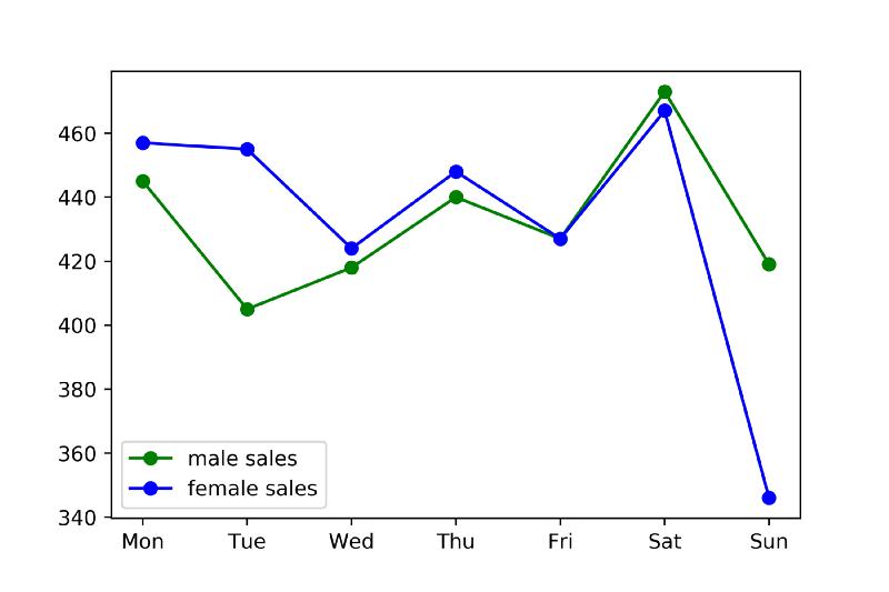 گراف 1